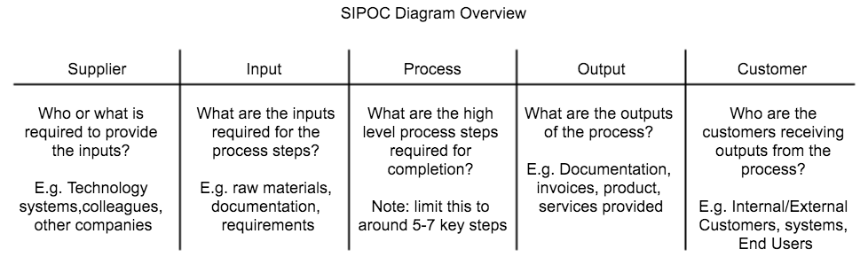 SIPOC Overview